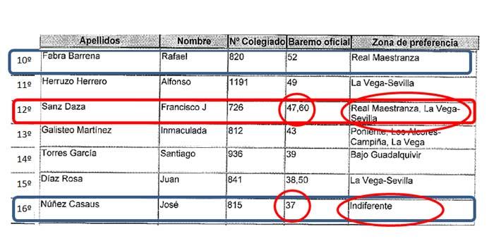 Tras nombrar a los 10 mejor puntuados, la delegada Carmen Tovar se salta a Francisco Sanz Daza (que tiene 47 puntos y solicita la Maestranza) para nombrar al ex delegado de Agricultura, José Núñez, que ni solicita la Maestranza y tiene 10 puntos menos (37 puntos). (CLICK PARA AMPLIAR)
