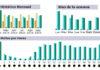 Gráficas de nivel de seguimiento y crecimiento de SEVILLA TAURINA en los últimos meses.