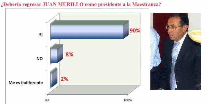 Resultado de la encuesta sobre el regreso de Juan Murillo.