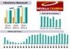 Gráficas del seguimiento de SEVILLA TAURINA durante el primer trimestre de 2011.