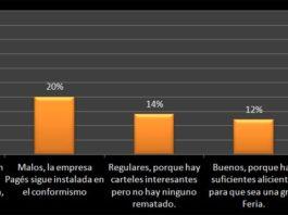 Resultado de la encuesta de la cadena Cope sobre 'Valoración de los carteles de Sevilla 2012'. (CLICK PARA AMPLIAR)