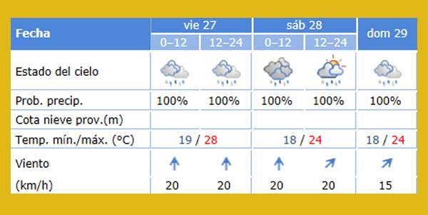 La previsión de lluvias no deja lugar a dudas: lloverá en Sevilla viernes, sábado y domingo, además de rachas de viento de 20 km/h y temperaturas que se desplomarán por debajo de los 20 grados.