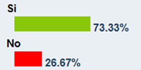 Resultado aplastante de la encuesta de la Cadena Cope a la pregunta: '¿Está de acuerdo con la decisión de las figuras de no torear en Sevilla'?