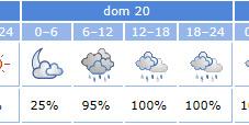 El pronóstico ofrece 100% de lluvias para el Domingo de Resurrección.