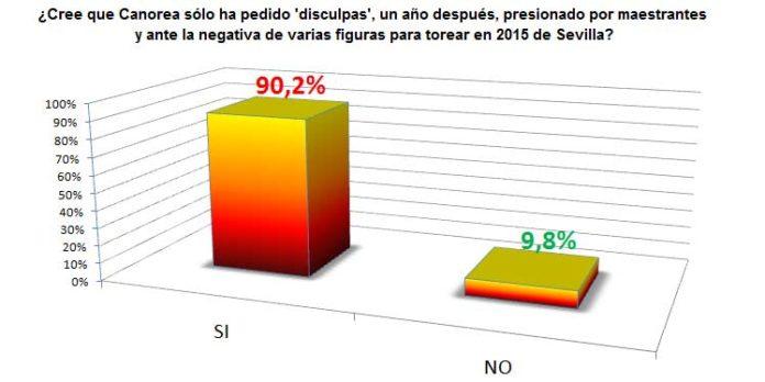 El resultado de la encuesta abierta en SEVILLA TAURINA a sus lectores no deja lugar a dudas: no creen que el comunicado de 'disculpas' de Eduardo Canorea y Ramón Valencia fuera sincero. (CLICK PARA AMPLIAR)